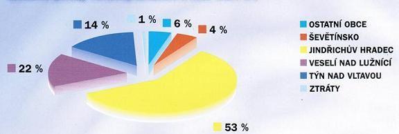 Bilanční podíly členských měst a obcí SMO BV