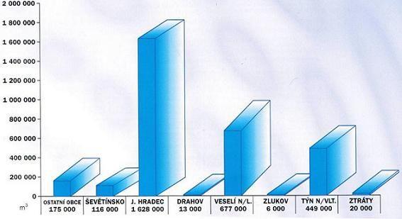 Současné bilanční podíly členských měst a obcí SMO BV