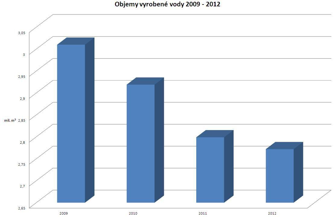 graf - objem vyrobené vody 2009- 2012