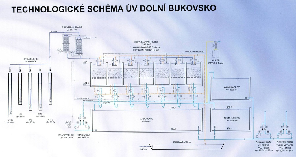 Datování podzemní vody