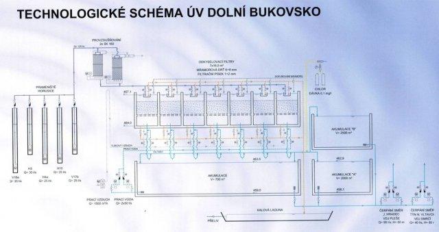 Technologické schéma ÚV Dolní Bukovsko